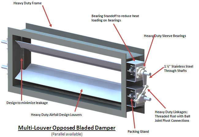 Thermocouple Gland Packing : Airflow control dampers