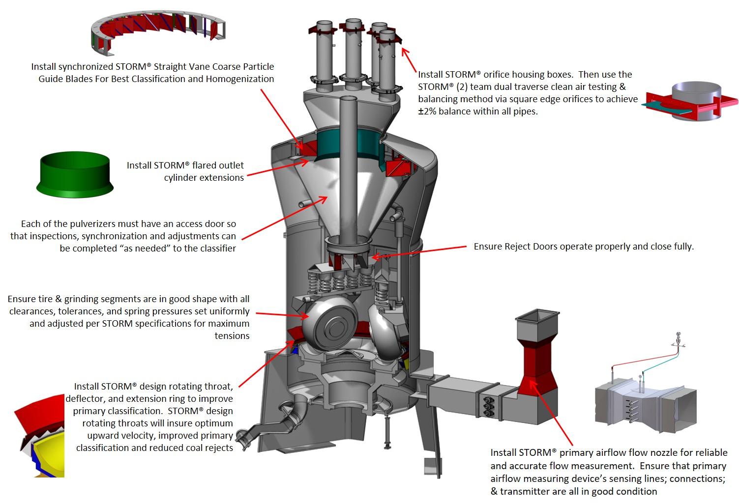 pulverizer opportunities